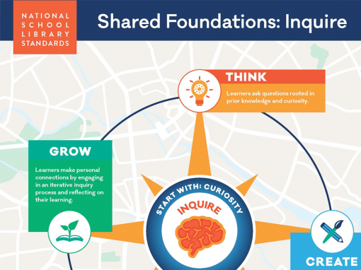 Shared Foundation Infographics