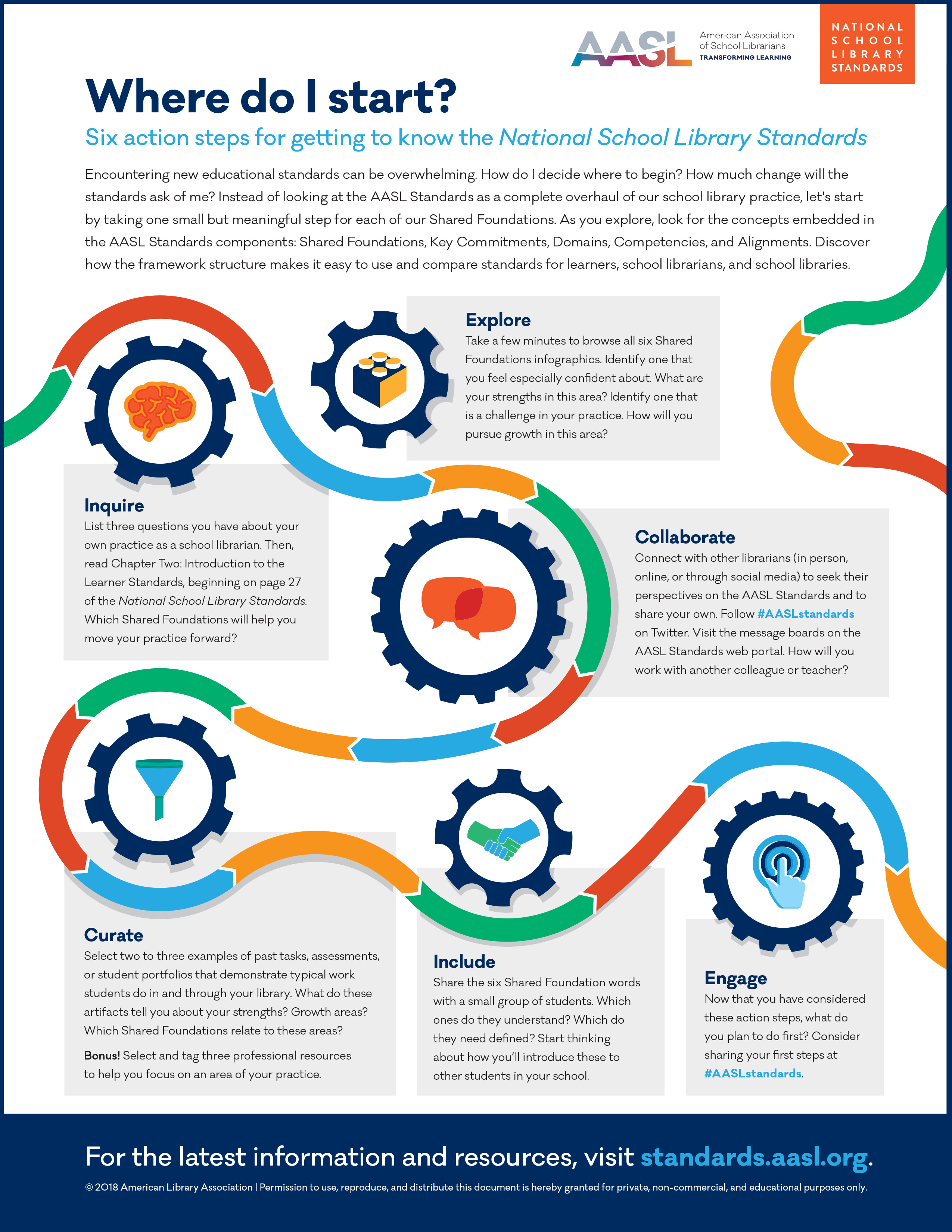 Six Action Steps Infographic - National School Library ...