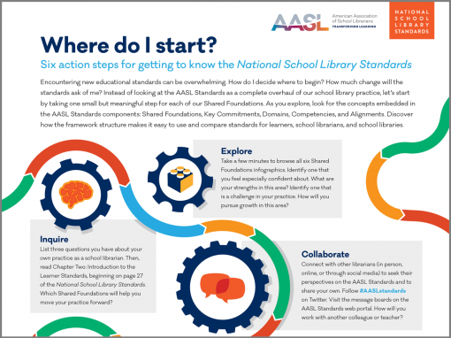 Home National School Library Standards